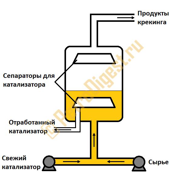 Реакторный блок установки каталитического крекинга