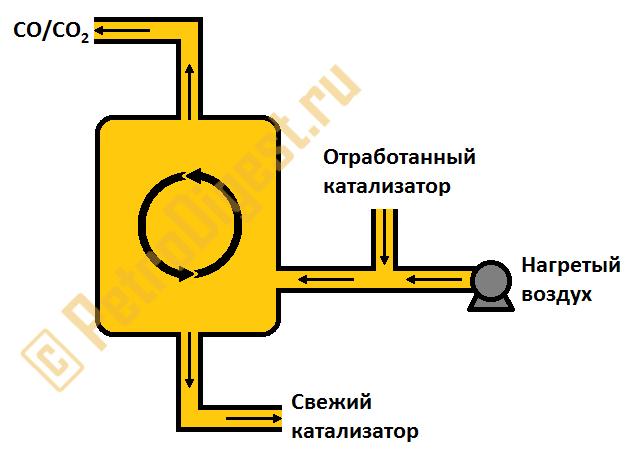 Регенератор катализатора установки каталитического крекинга
