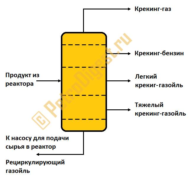 Ректификационная колонна установки каталитического крекинга